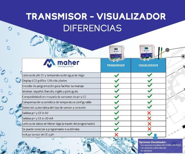 diferencias transmisor y visualizador